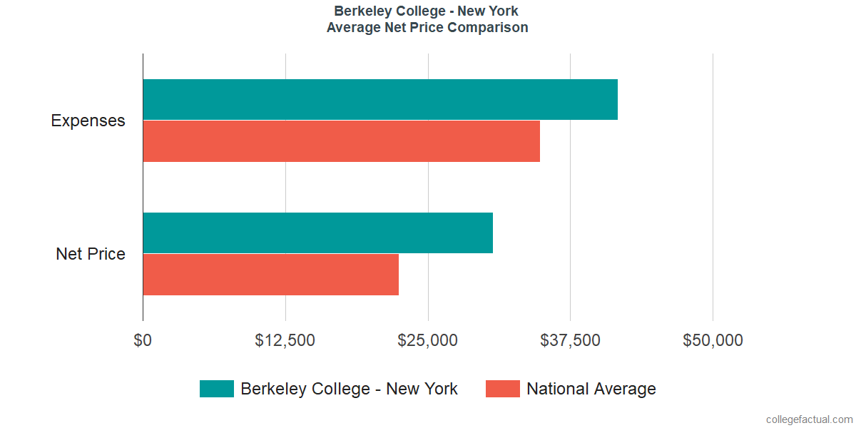 Net Price Comparisons at Berkeley College - New York