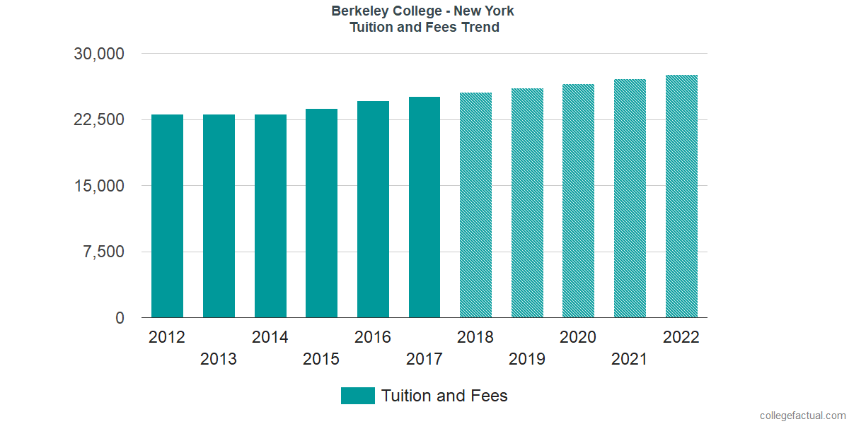 Tuition and Fees Trends at Berkeley College - New York