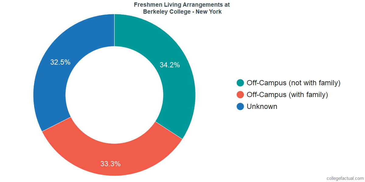 Freshmen Living Arrangements at Berkeley College - New York