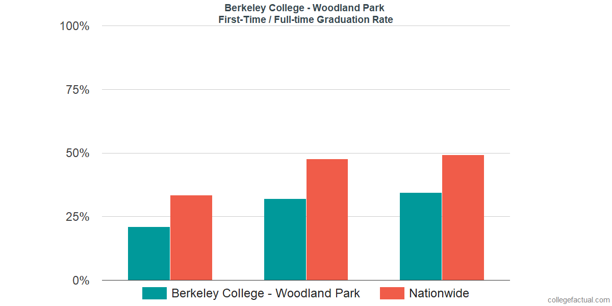 Graduation rates for first-time / full-time students at Berkeley College - Woodland Park