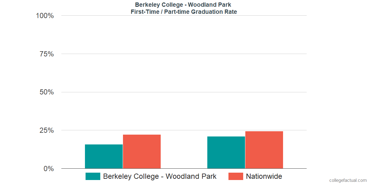Graduation rates for first-time / part-time students at Berkeley College - Woodland Park