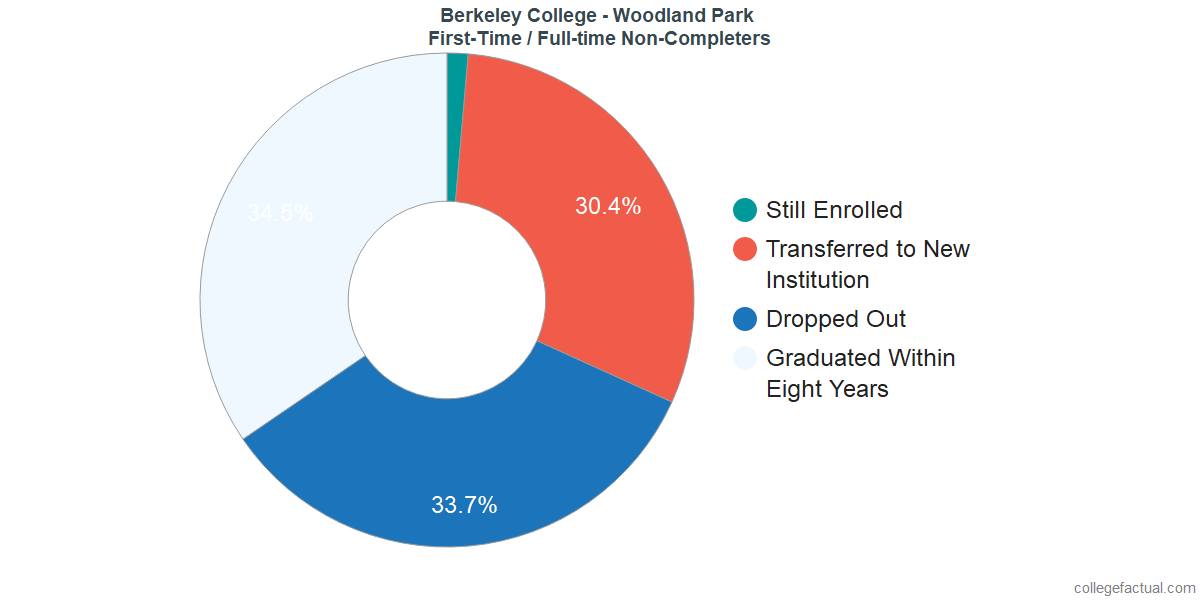Non-completion rates for first-time / full-time students at Berkeley College - Woodland Park
