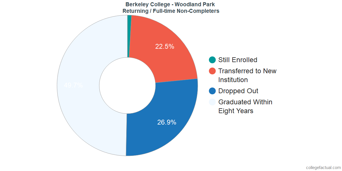 Non-completion rates for returning / full-time students at Berkeley College - Woodland Park
