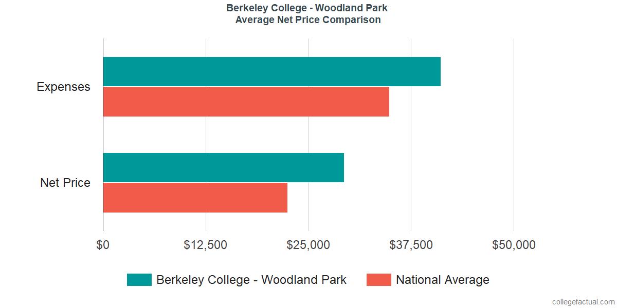 Net Price Comparisons at Berkeley College - Woodland Park