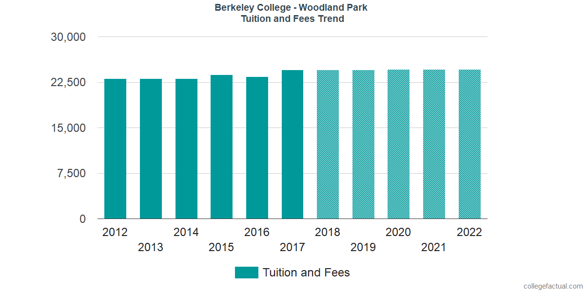 Tuition and Fees Trends at Berkeley College - Woodland Park