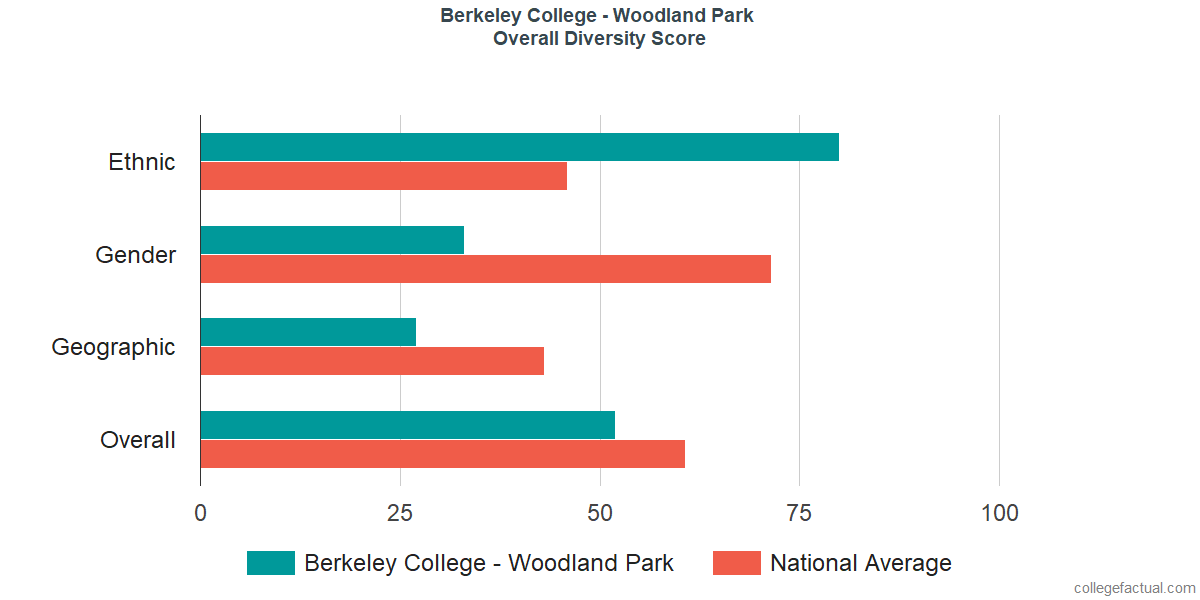 Overall Diversity at Berkeley College - Woodland Park