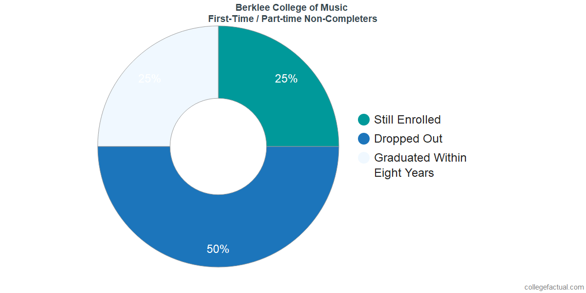 Non-completion rates for first-time / part-time students at Berklee College of Music