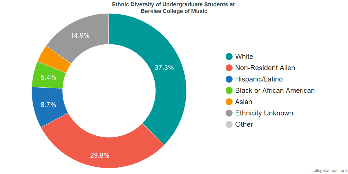 Ethnic Diversity of Undergraduates at Berklee College of Music