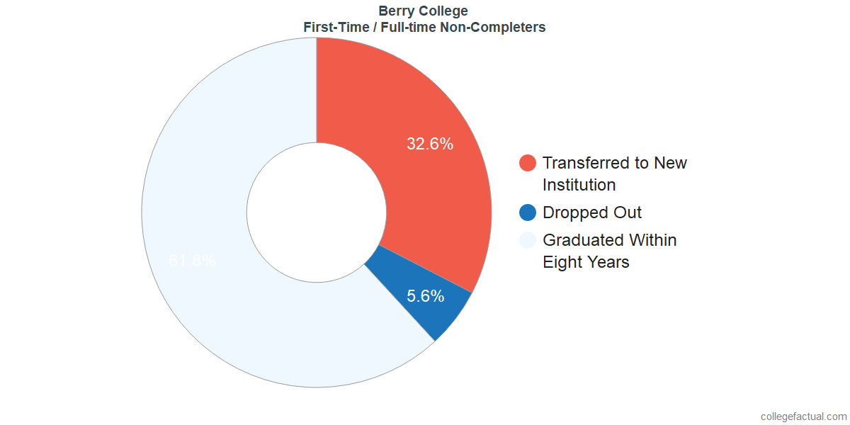 Non-completion rates for first-time / full-time students at Berry College