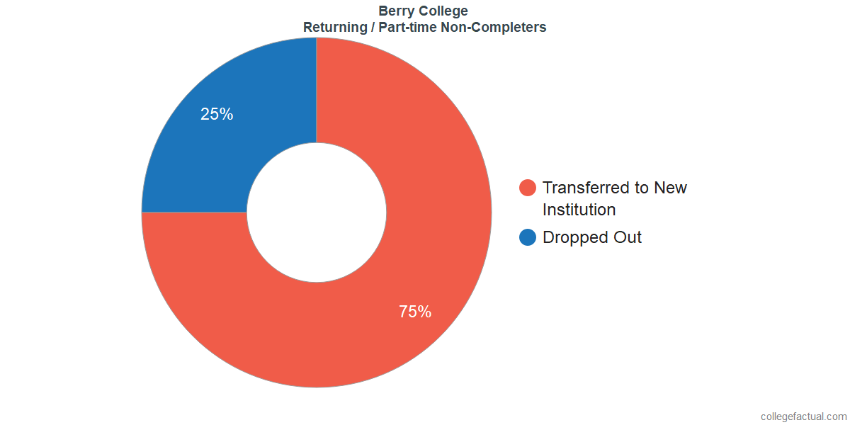 Non-completion rates for returning / part-time students at Berry College