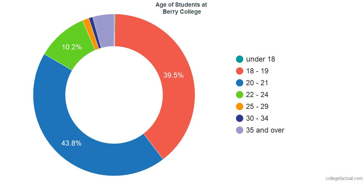 Age of Undergraduates at Berry College