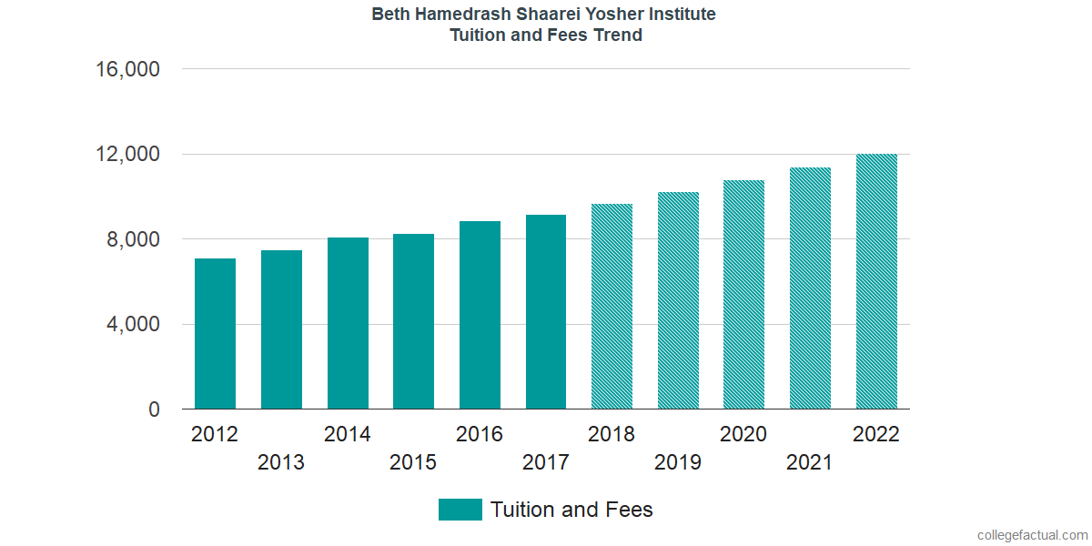 Tuition and Fees Trends at Beth Hamedrash Shaarei Yosher Institute