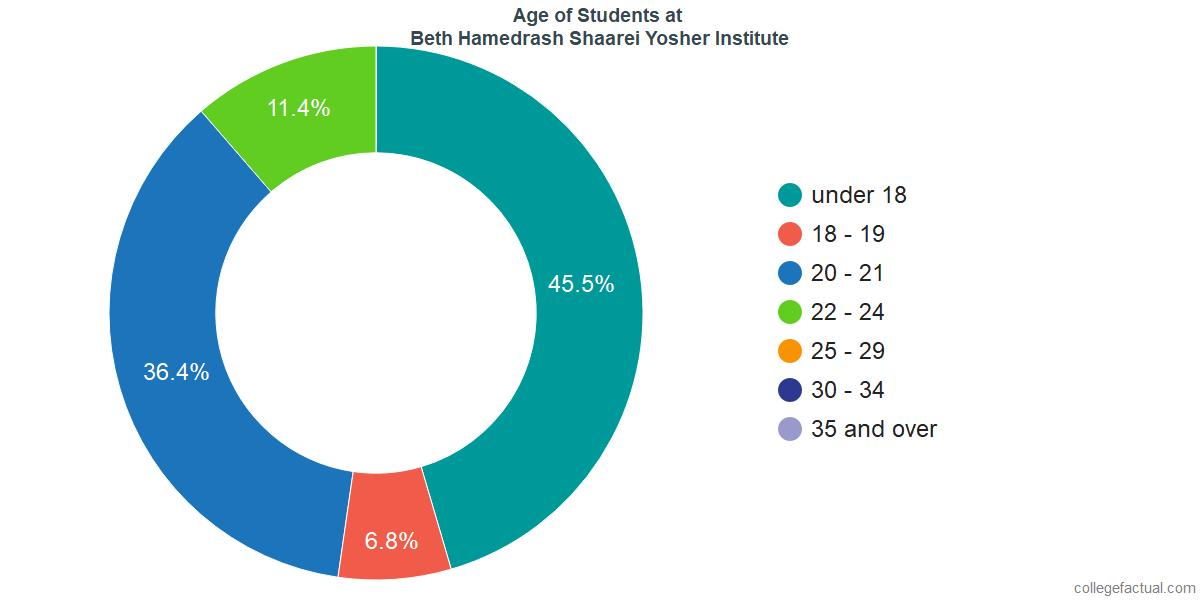 Age of Undergraduates at Beth Hamedrash Shaarei Yosher Institute