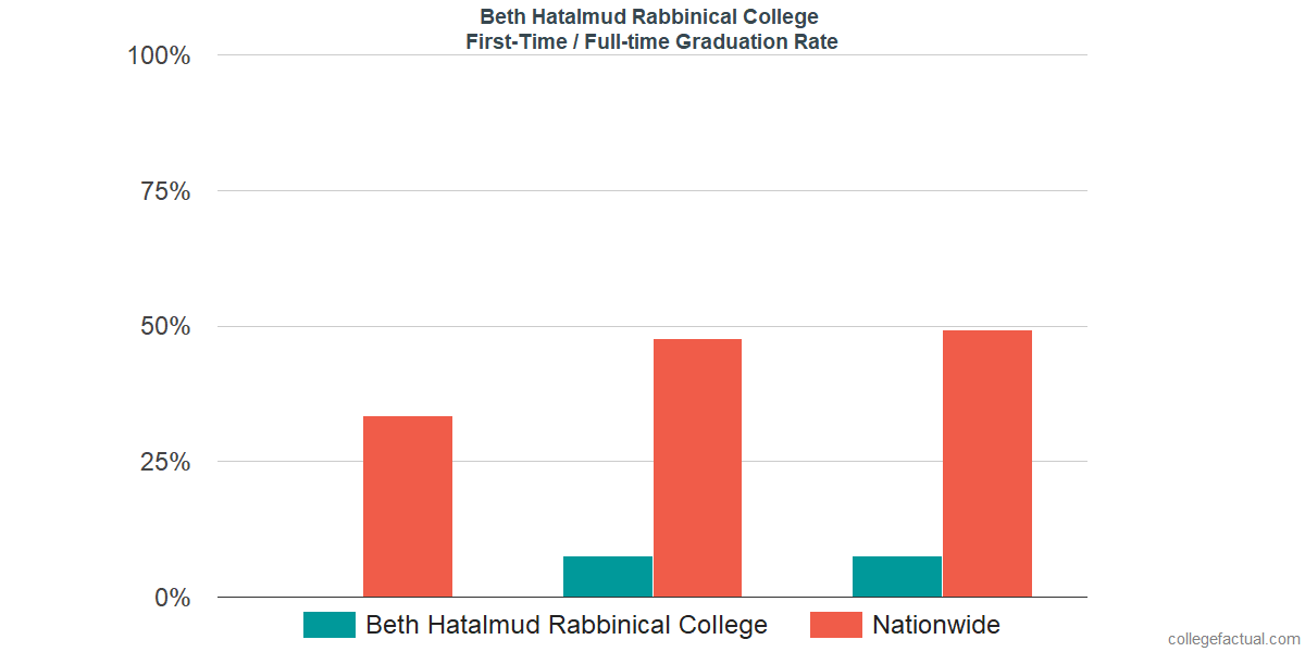 Graduation rates for first-time / full-time students at Beth Hatalmud Rabbinical College
