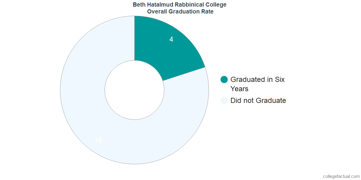 Undergraduate Graduation Rate at Beth Hatalmud Rabbinical College