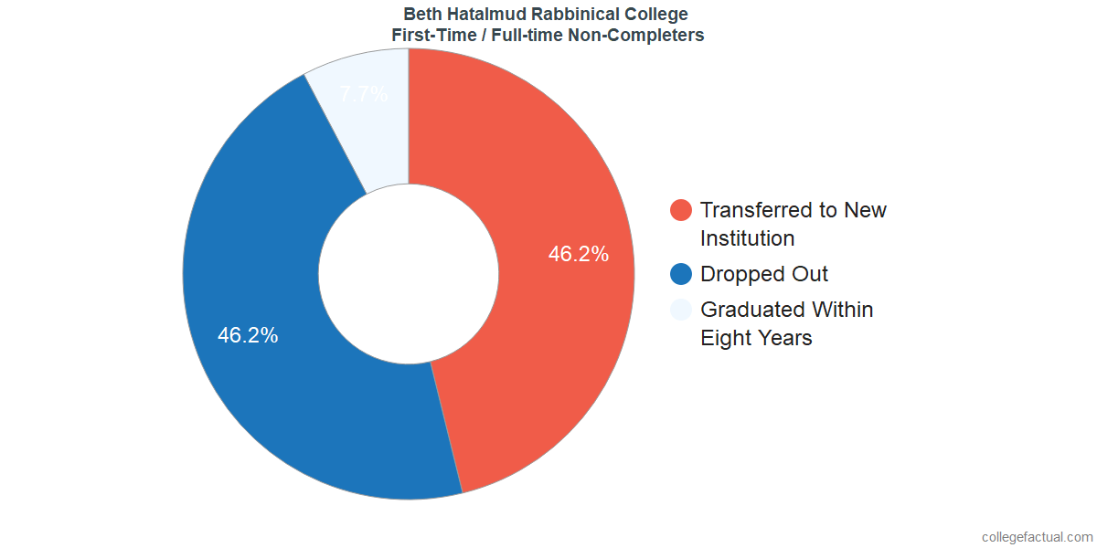 Non-completion rates for first-time / full-time students at Beth Hatalmud Rabbinical College
