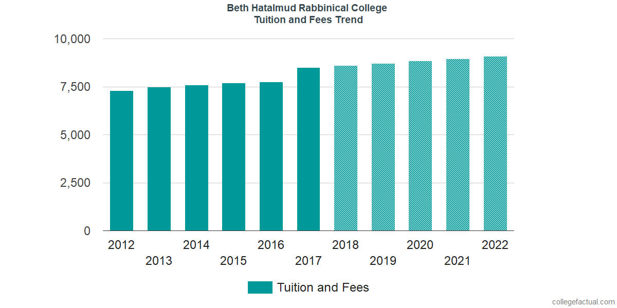 Tuition and Fees Trends at Beth Hatalmud Rabbinical College
