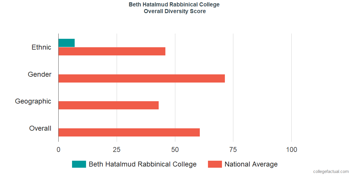 Overall Diversity at Beth Hatalmud Rabbinical College