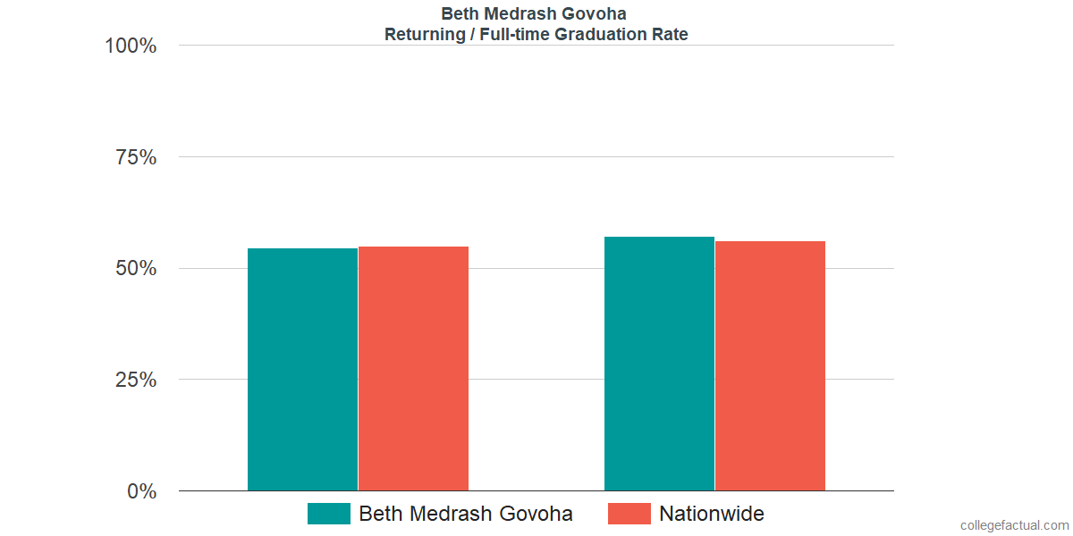 Graduation rates for returning / full-time students at Beth Medrash Govoha