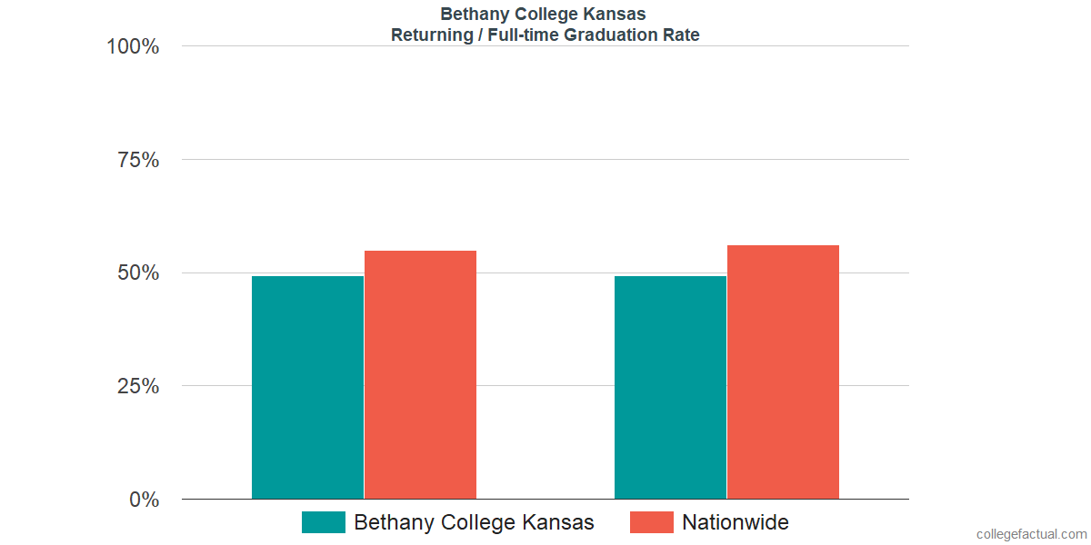 Graduation rates for returning / full-time students at Bethany College Kansas