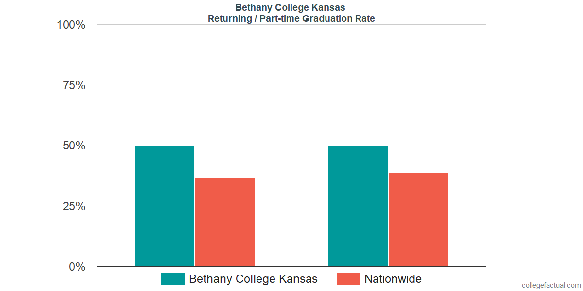 Graduation rates for returning / part-time students at Bethany College Kansas