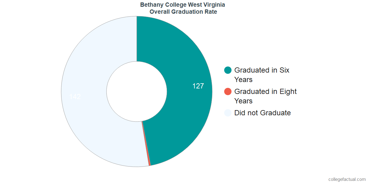 Undergraduate Graduation Rate at Bethany College West Virginia