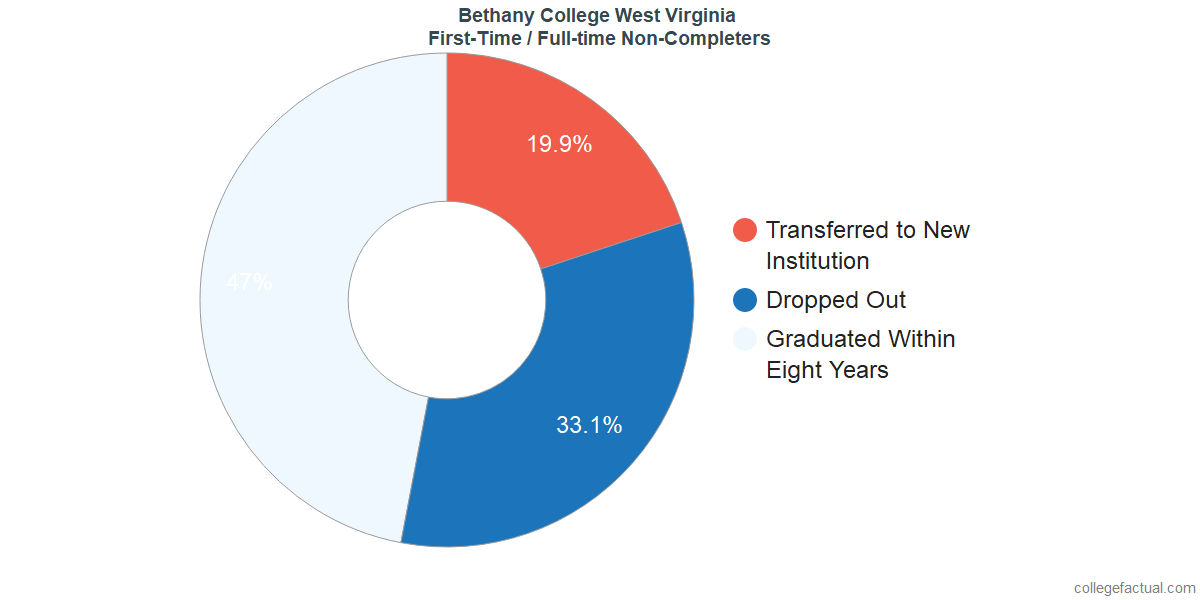 Non-completion rates for first-time / full-time students at Bethany College West Virginia