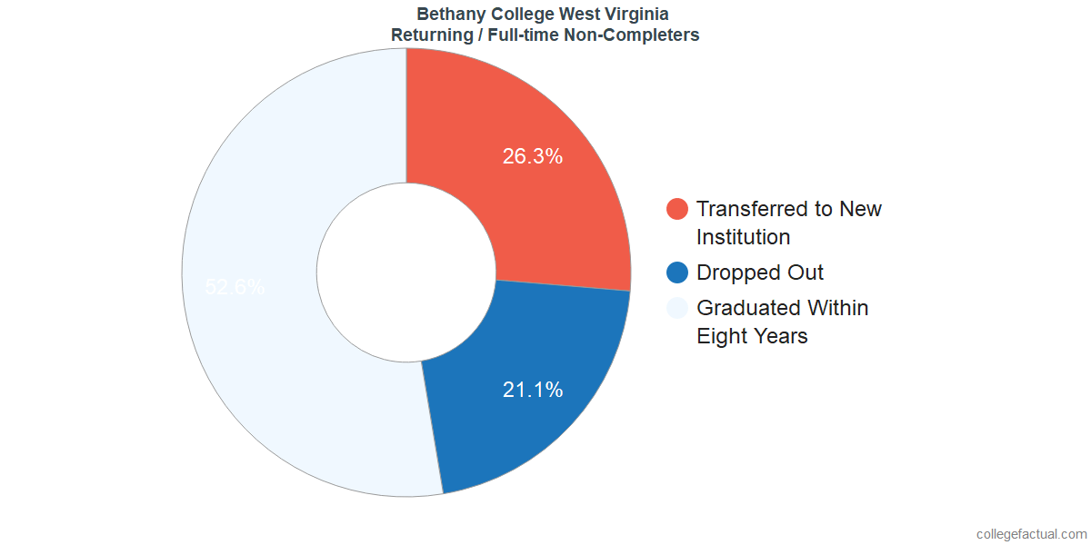 Non-completion rates for returning / full-time students at Bethany College West Virginia