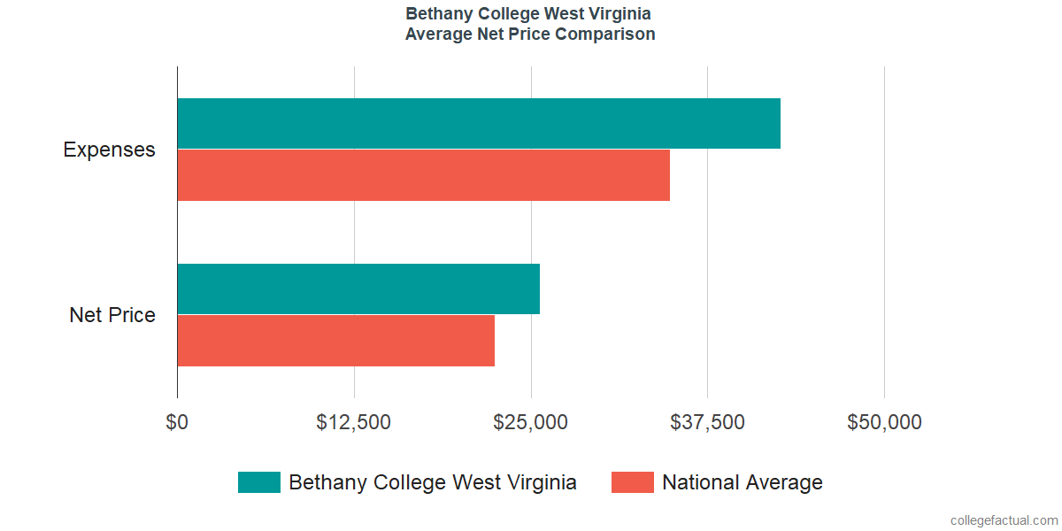 Net Price Comparisons at Bethany College West Virginia