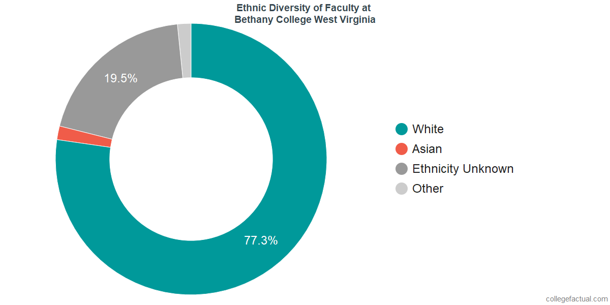 Ethnic Diversity of Faculty at Bethany College West Virginia