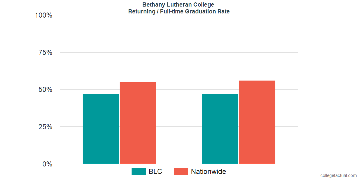 Graduation rates for returning / full-time students at Bethany Lutheran College