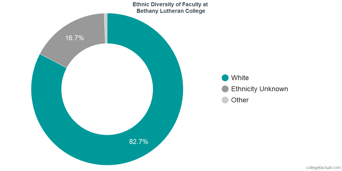 Ethnic Diversity of Faculty at Bethany Lutheran College