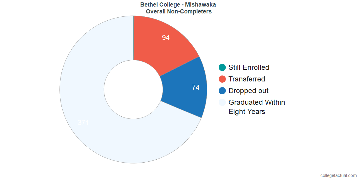 outcomes for students who failed to graduate from Bethel College - Mishawaka