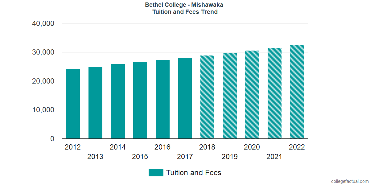 Tuition and Fees Trends at Bethel College - Mishawaka