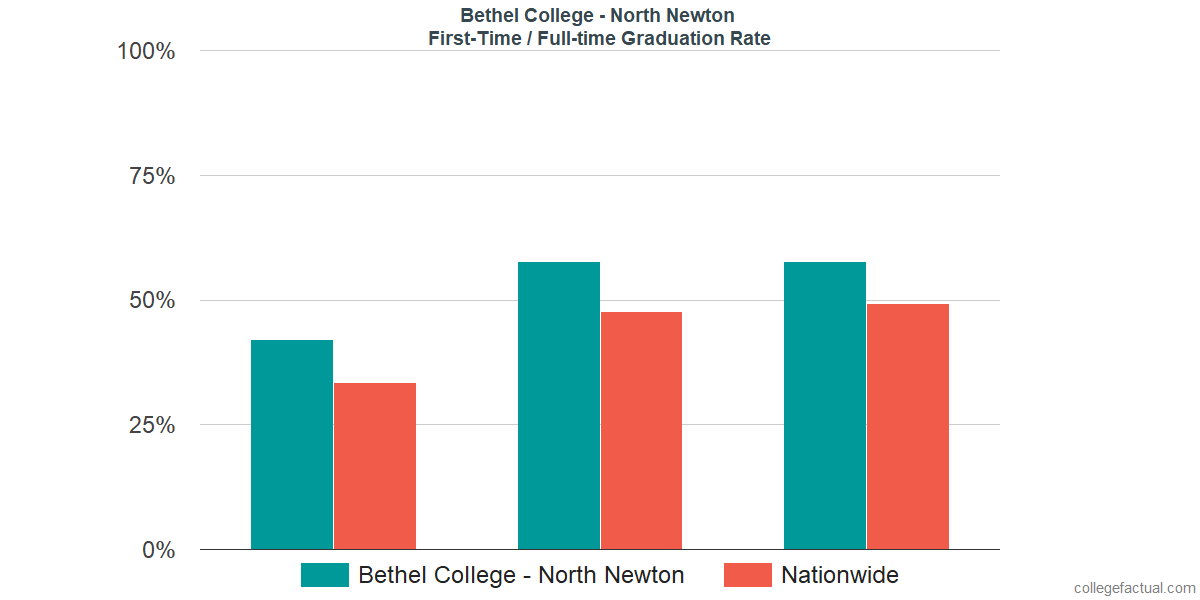 Graduation rates for first-time / full-time students at Bethel College - North Newton