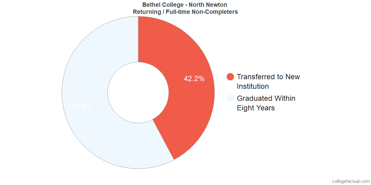 Non-completion rates for returning / full-time students at Bethel College - North Newton
