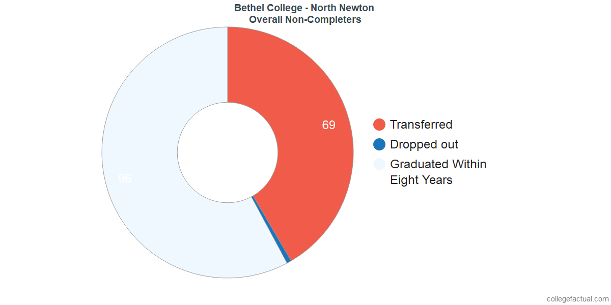 outcomes for students who failed to graduate from Bethel College - North Newton