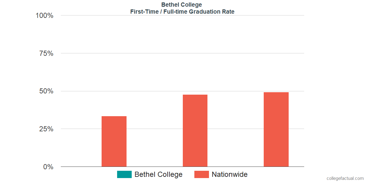 Graduation rates for first-time / full-time students at Bethel University