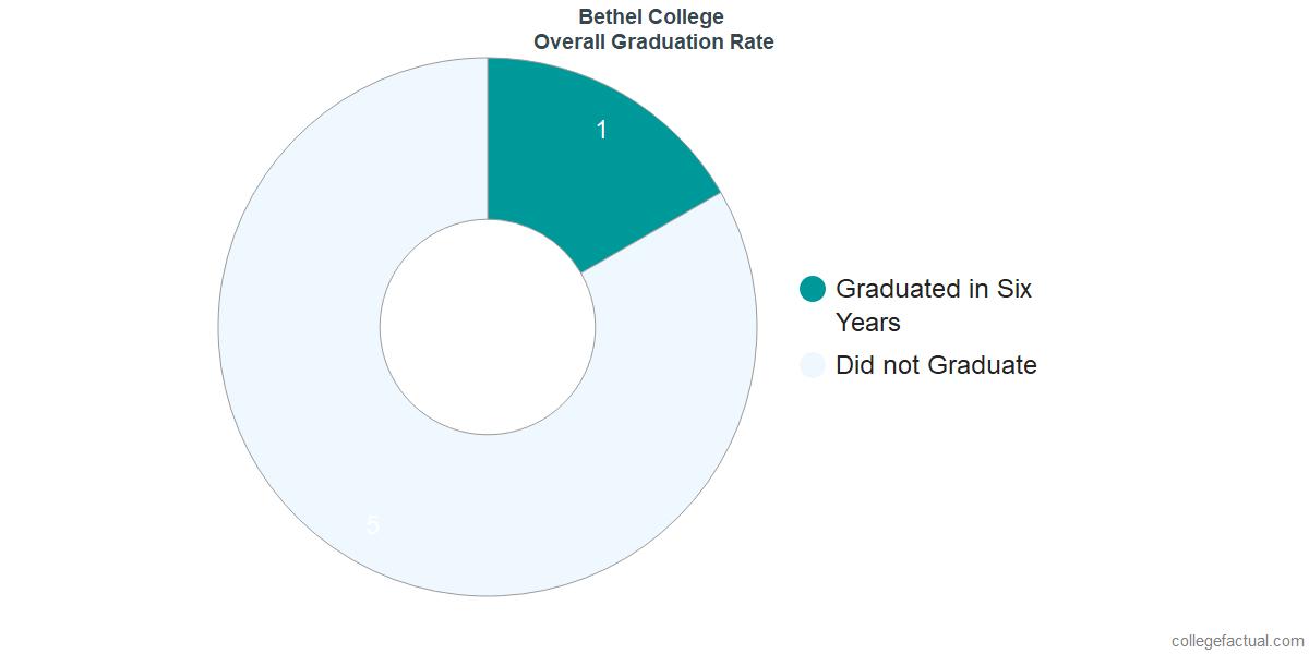 Bethel CollegeUndergraduate Graduation Rate