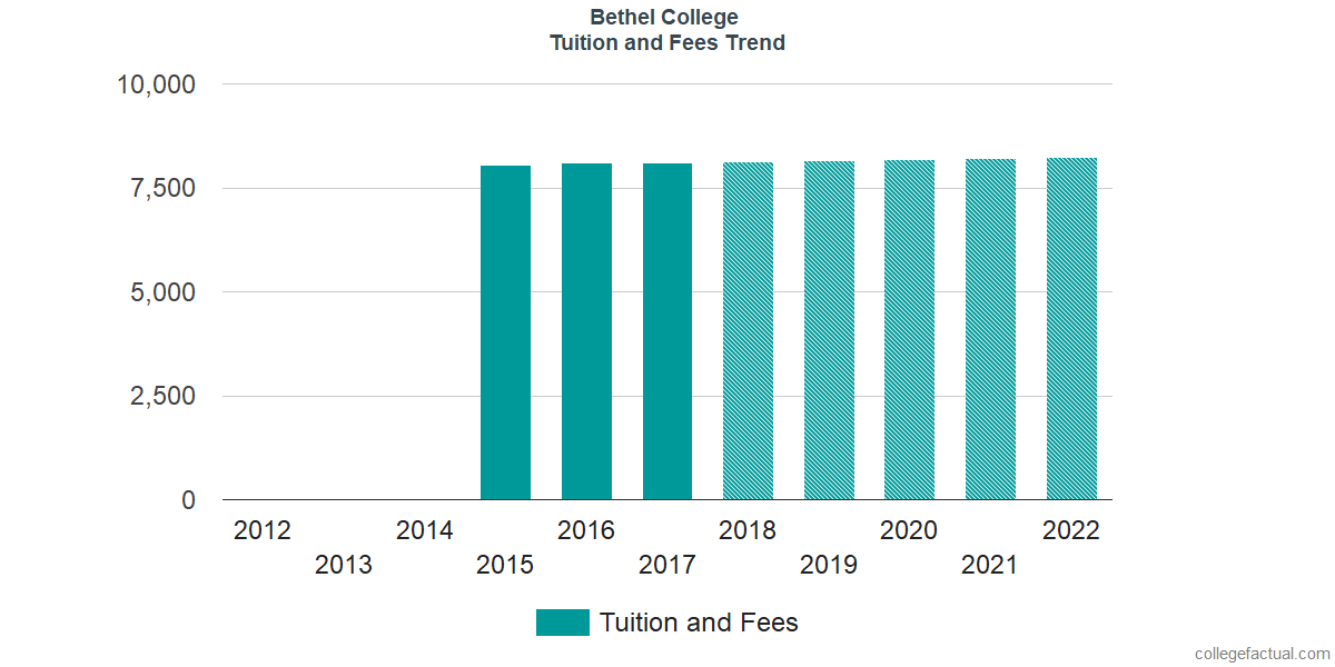 Tuition and Fees Trends at Bethel University