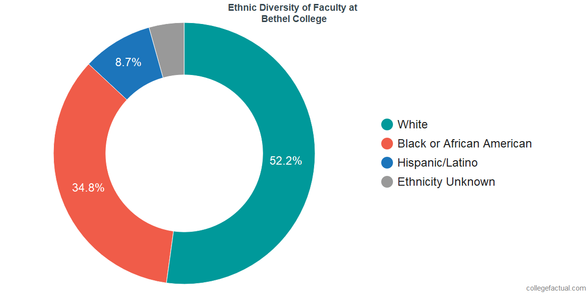 Ethnic Diversity of Faculty at Bethel College