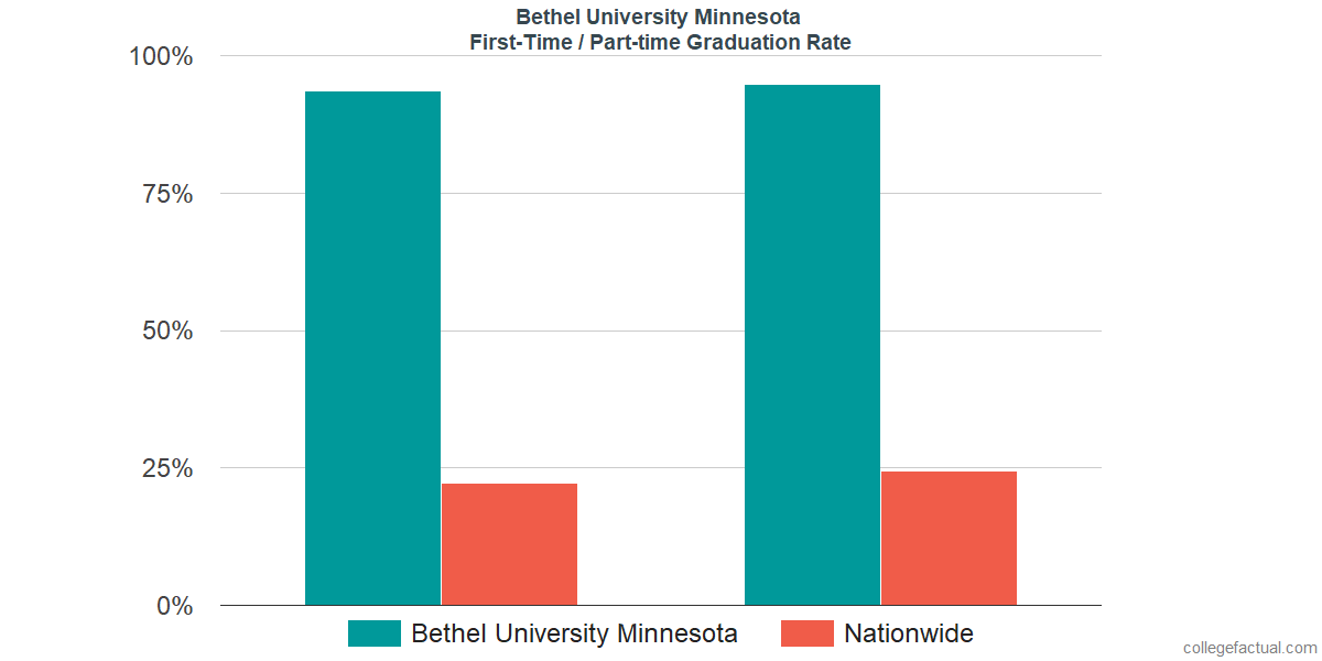 Graduation rates for first time / part-time students at Bethel University Minnesota