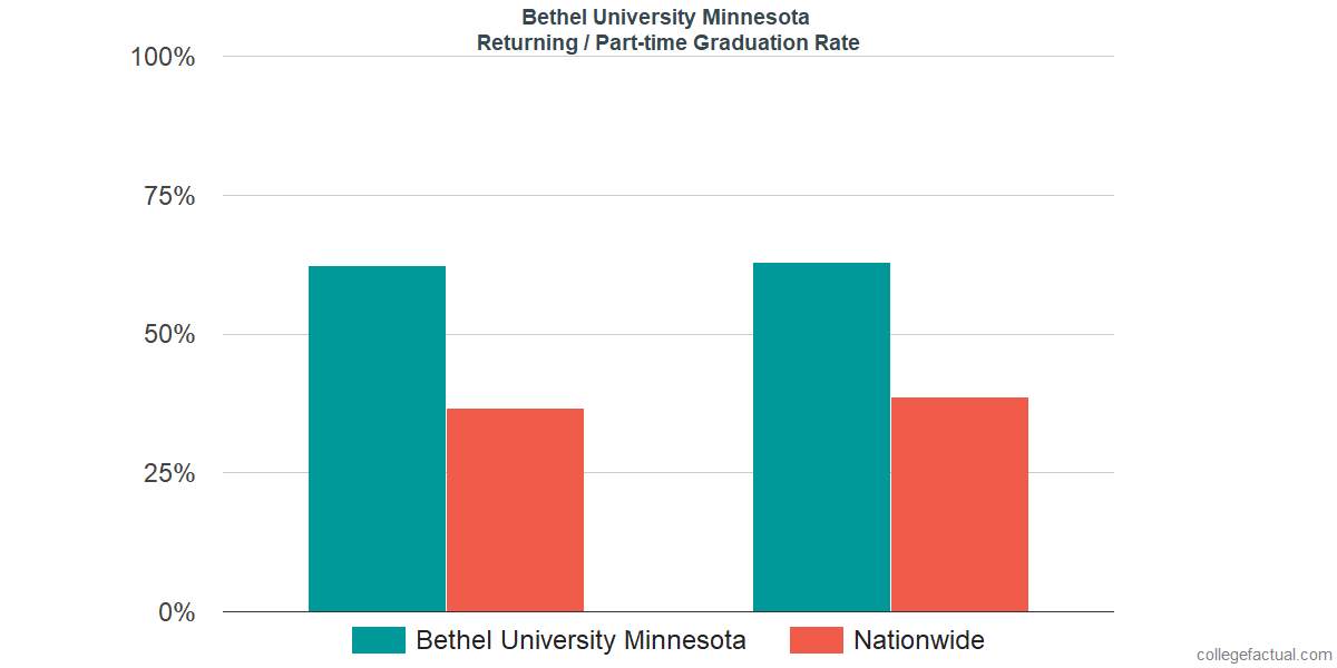 Graduation rates for returning / part-time students at Bethel University Minnesota