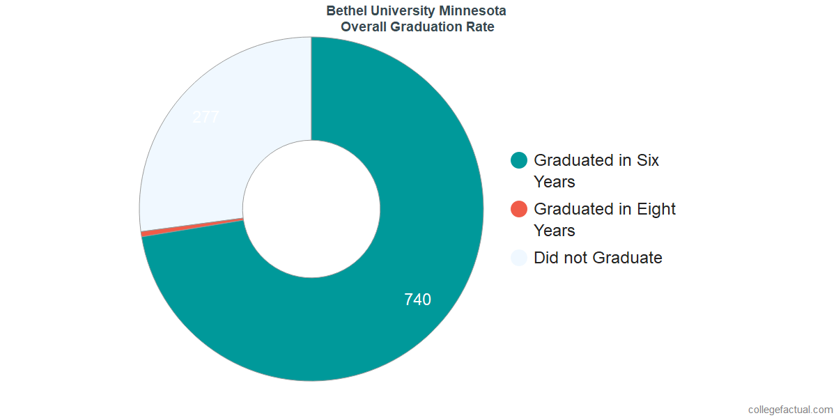 Bethel University MinnesotaUndergraduate Graduation Rate