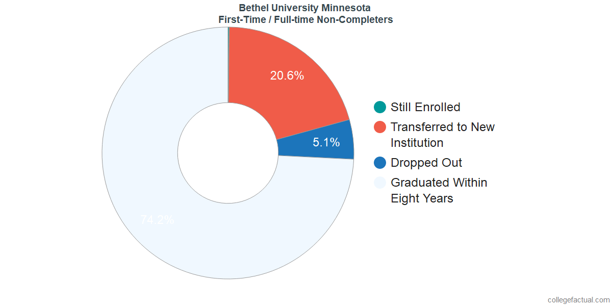 Non-completion rates for first time / full-time students at Bethel University Minnesota