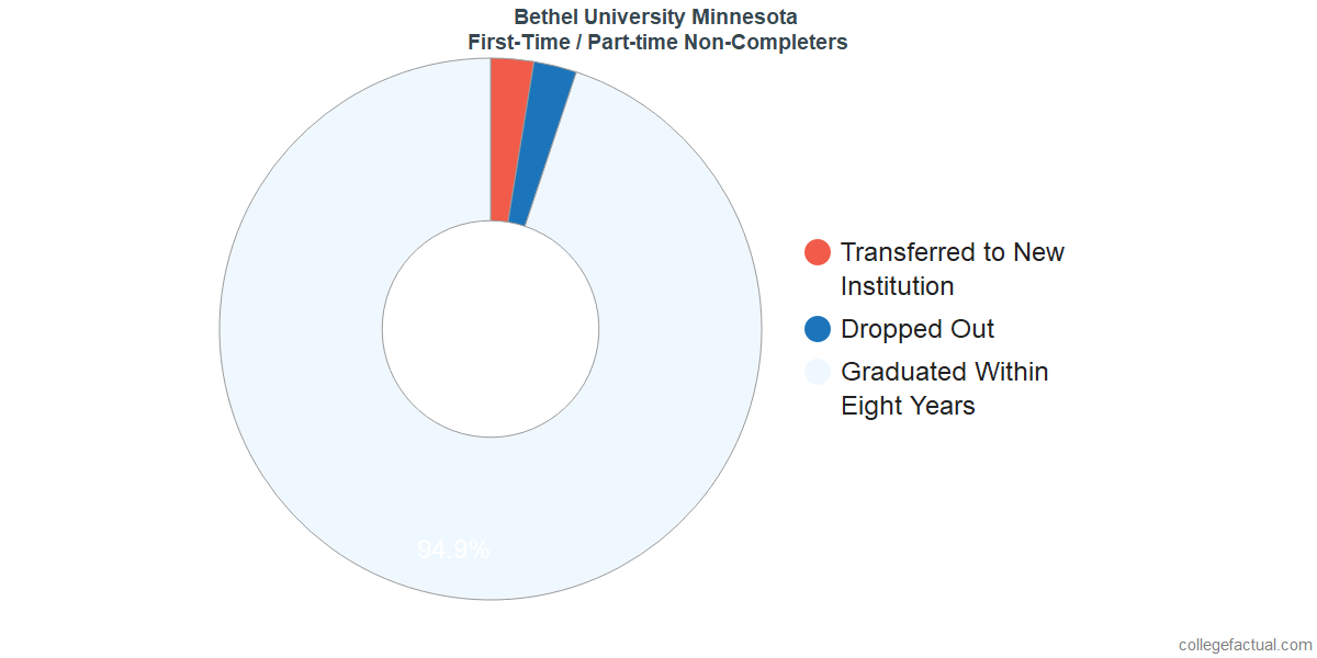 Non-completion rates for first time / part-time students at Bethel University Minnesota