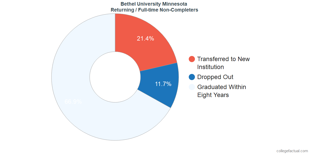 Non-completion rates for returning / full-time students at Bethel University Minnesota