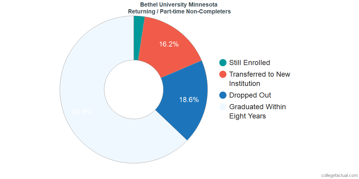 Non-completion rates for returning / part-time students at Bethel University Minnesota
