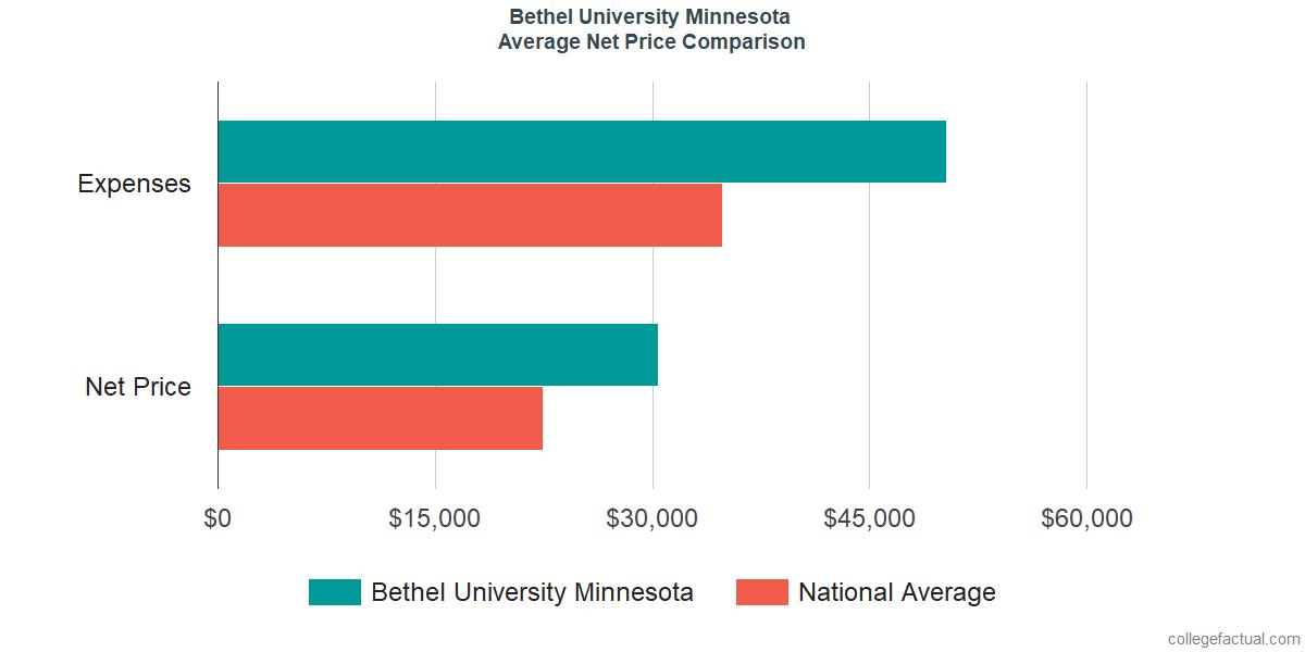 Net Price Comparisons at Bethel University Minnesota