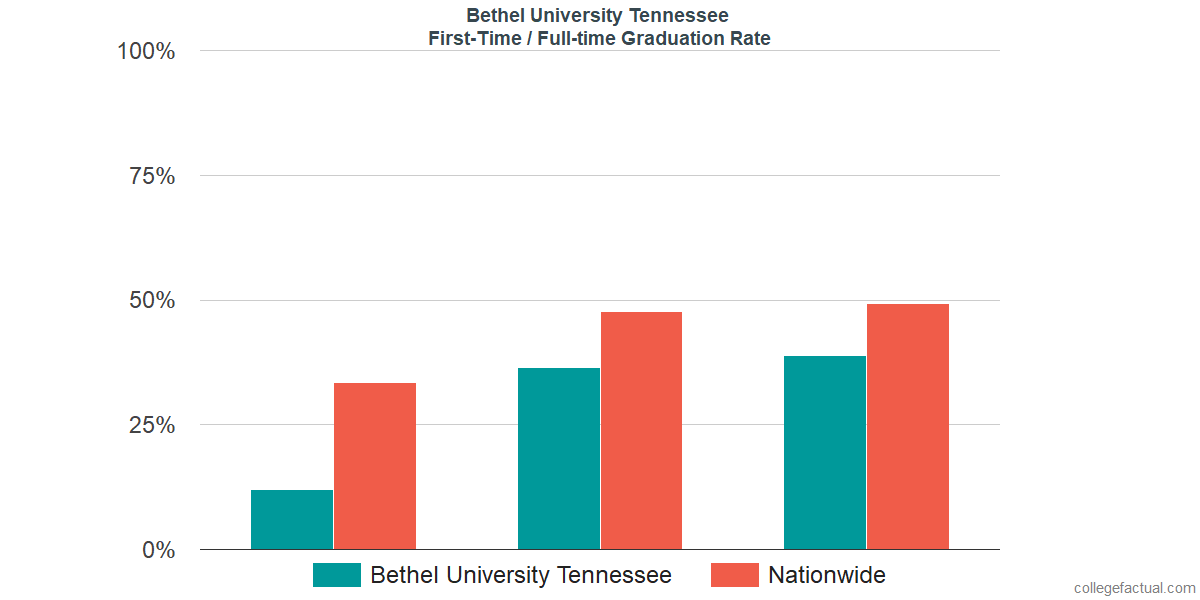 Graduation rates for first time / full-time students at Bethel University Tennessee